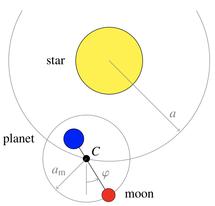 Sketch of orbital configuration for the numerical simulations of transit light curves. The planet and the moon orbit their common center of mass C.