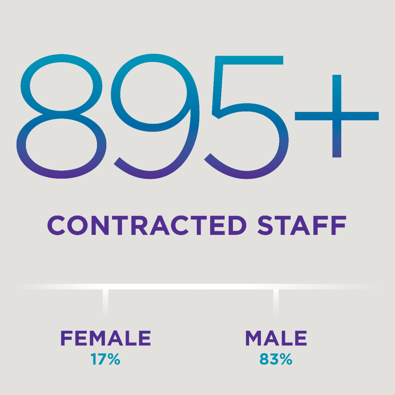 895 + contracted staff; 17% female, 83% male