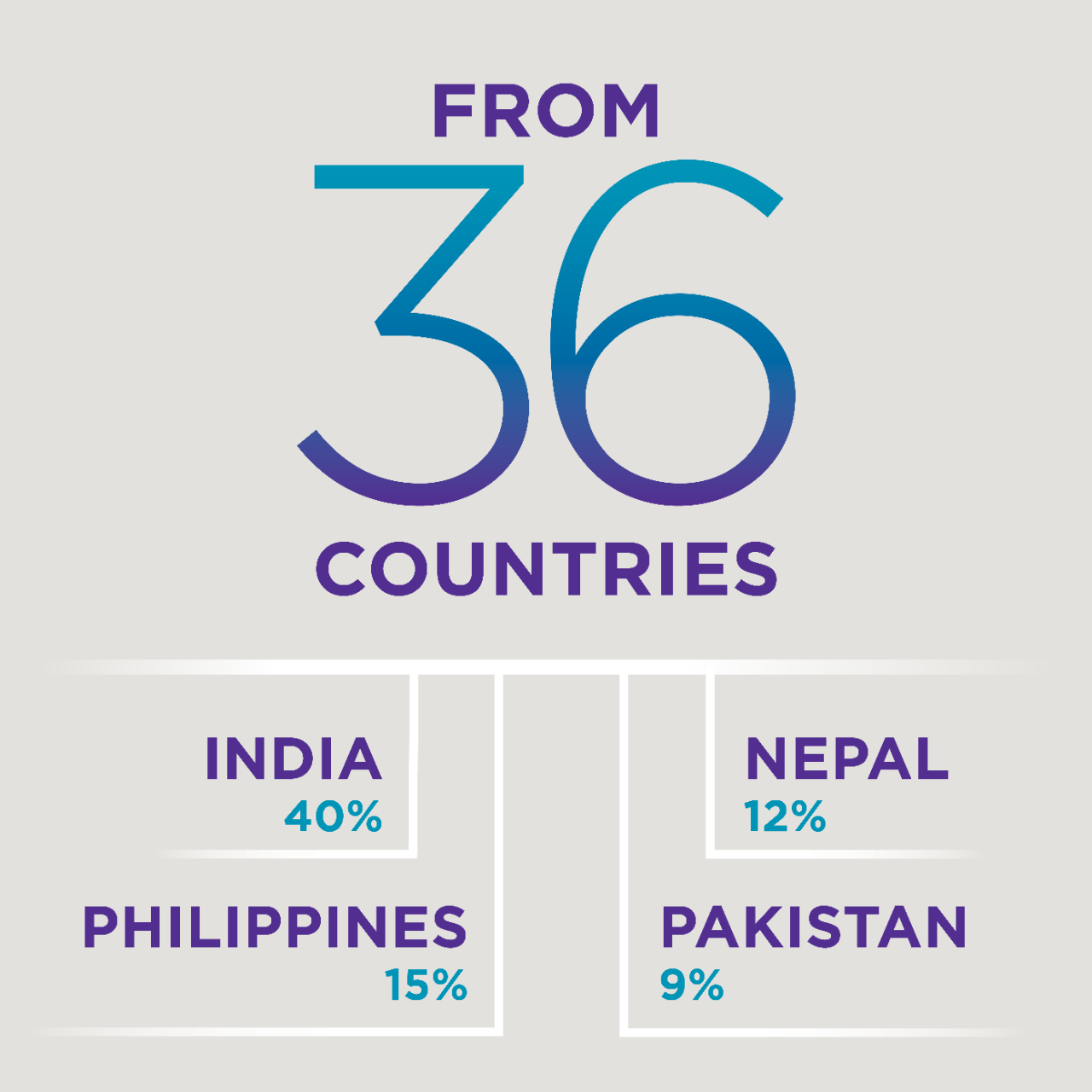 From 36 countries; India 40%, Philippines 15%, Nepal 12%, Pakistan 9%