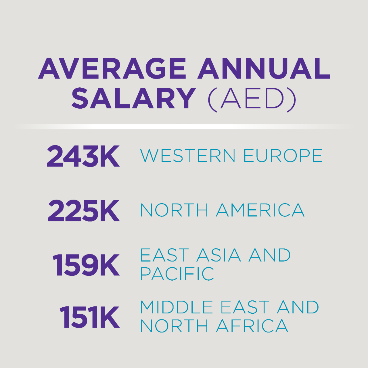 Average Annual Salary (AED): 243K - Western Europe; 225K - North America; 159K - East Asia and Pacific; 151K - Middle East and North Africa.
