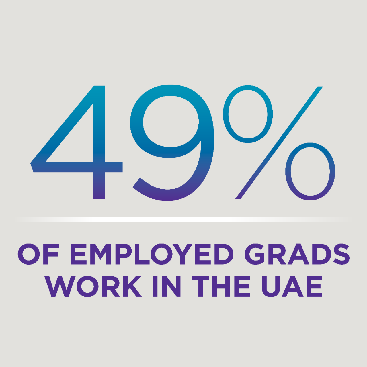 49% of employed grads work in the UAE.