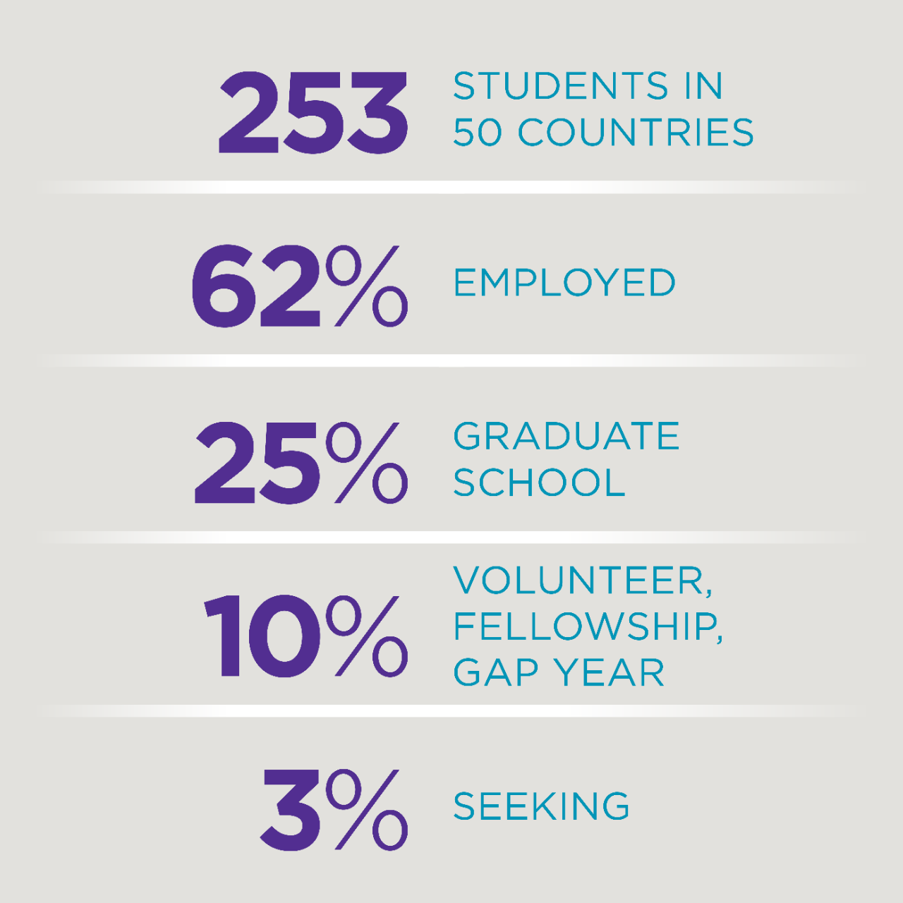 253 - students in 50 countries; 62% employed; 25% graduate school; 10% volunteer, fellowship, gap year; 3% seeking.