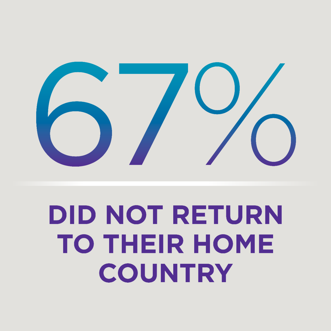 67% do not return to their home country.